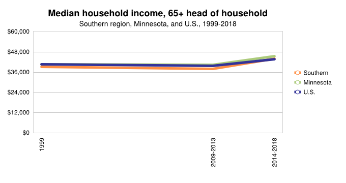 Medium Income ($43K)